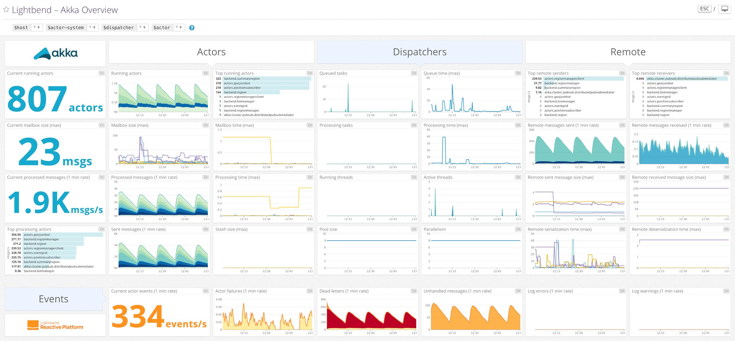 datadog-akka-screenboard