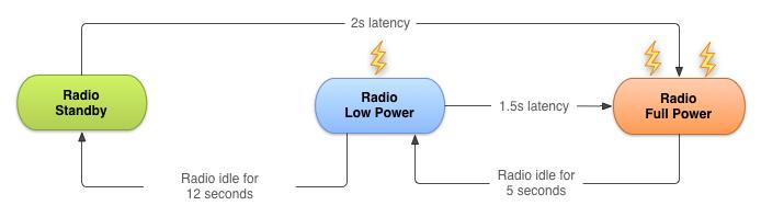 무선  통신 상태 시스템 - 안드로이드 개발자 사이트