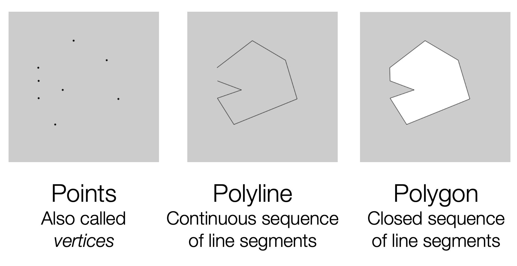 https://www.cs.umd.edu/~reastman/slides/L02P01PolylinesAndPolygons.pdf