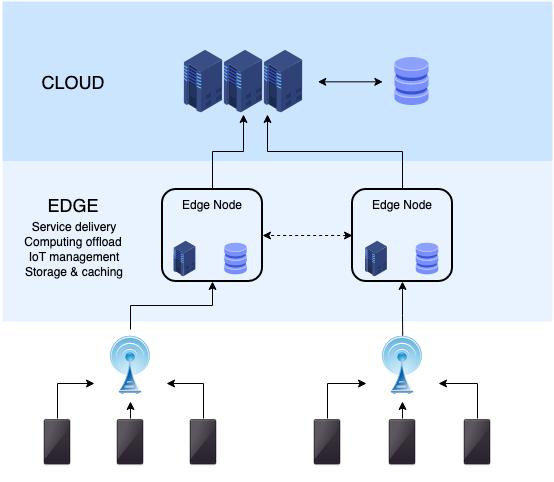 Edge_computing_infrastructure